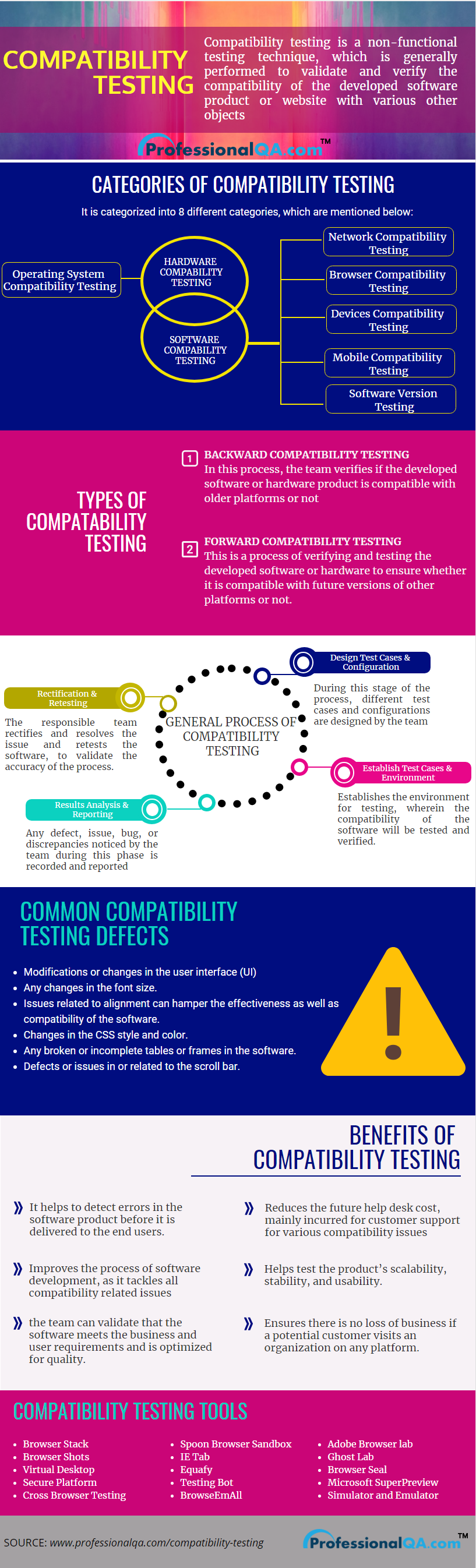 Compatibility Testing Infographics
