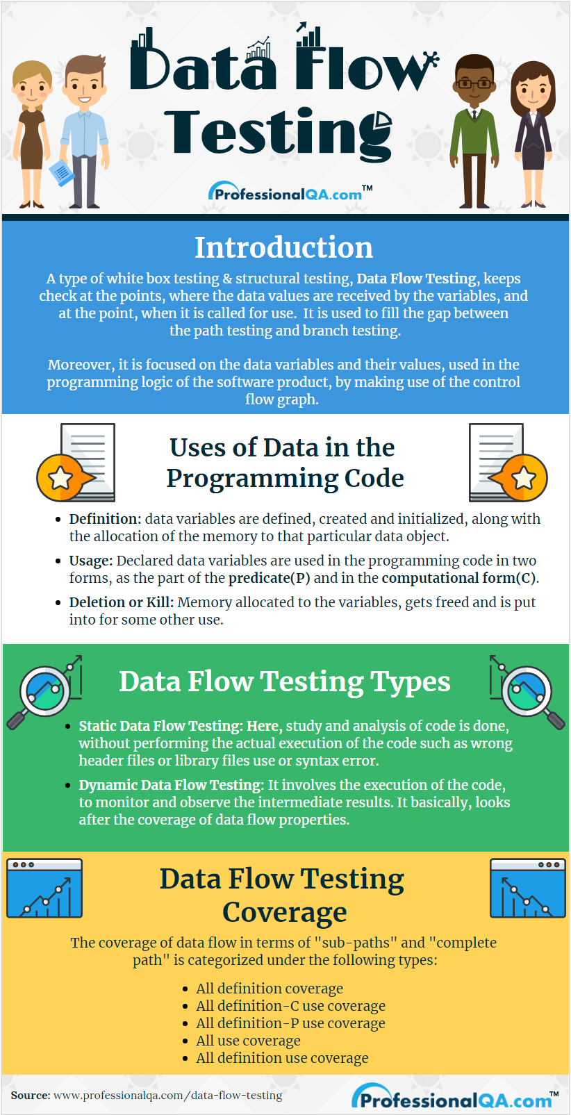 Data Flow Testing Infographics