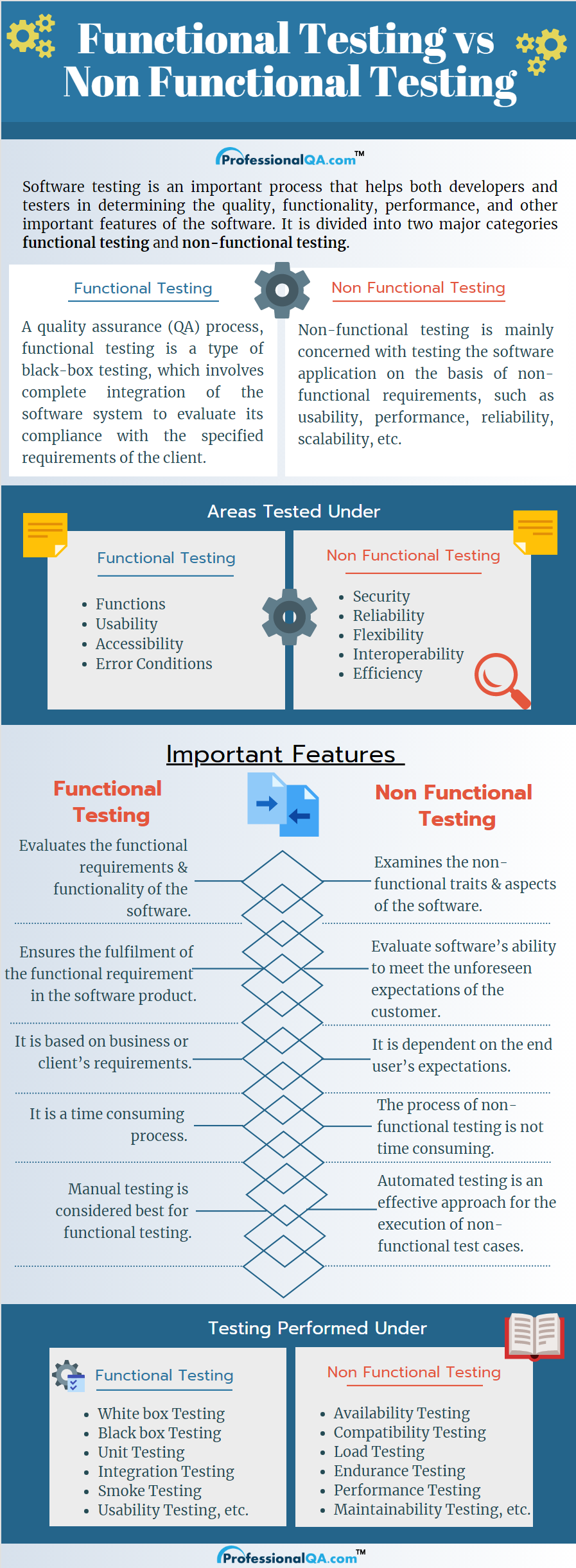 Functional Testing vs Non Functional Testing Infographics