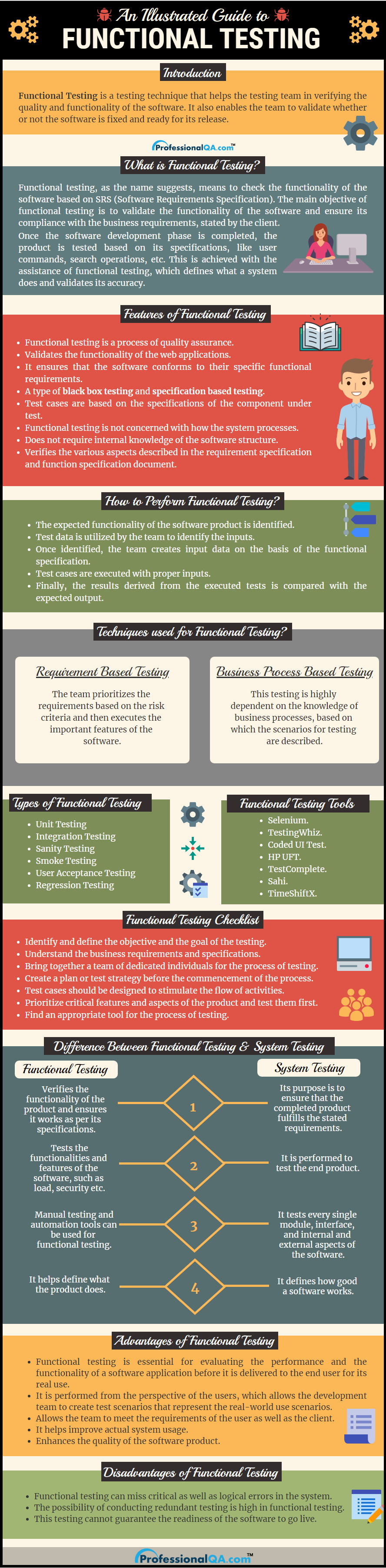 Functional Testing Infographics