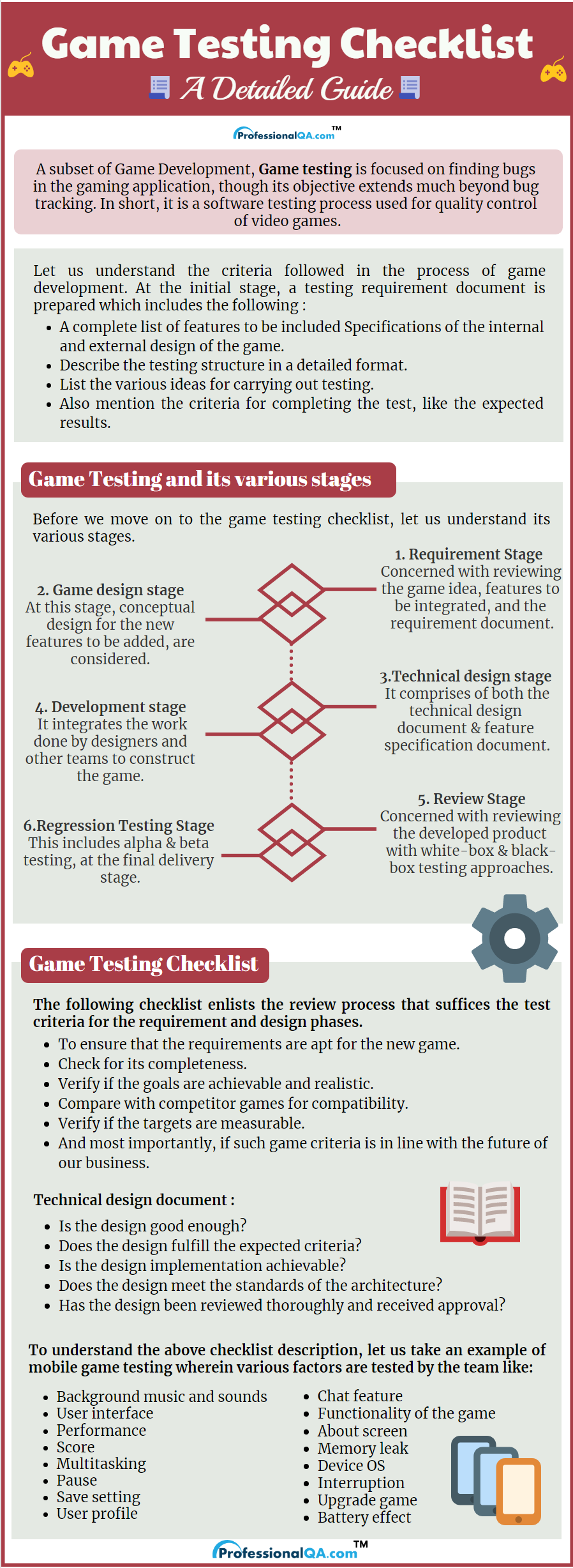 Game Testing Checklist Infographics