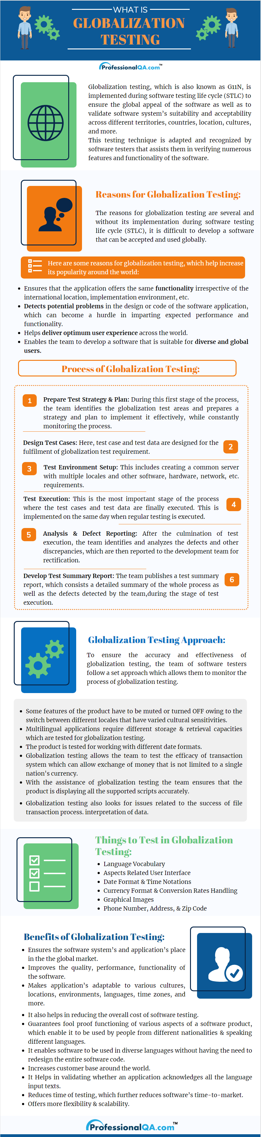 Globalization Testing Infographics