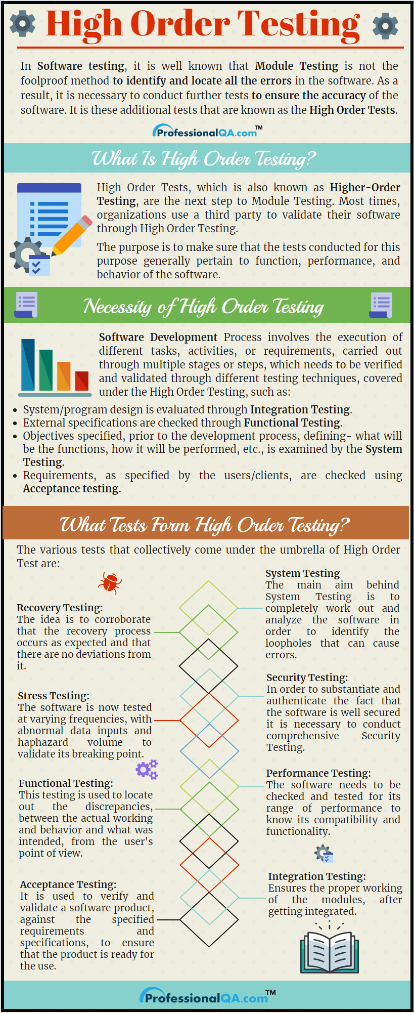High Order Testing Infographics