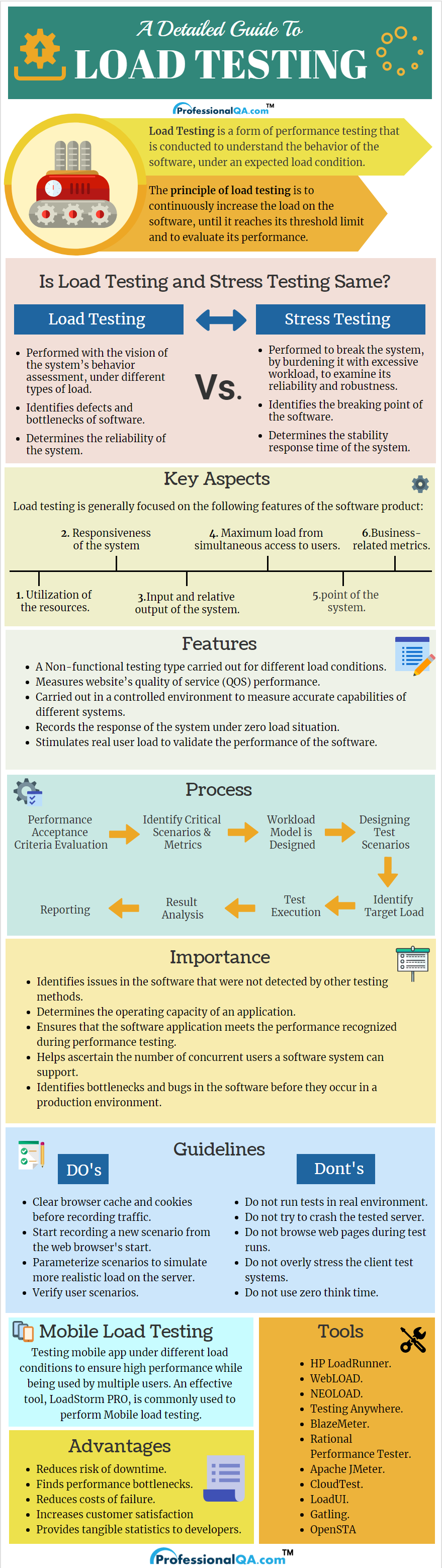 Load testing Infographics