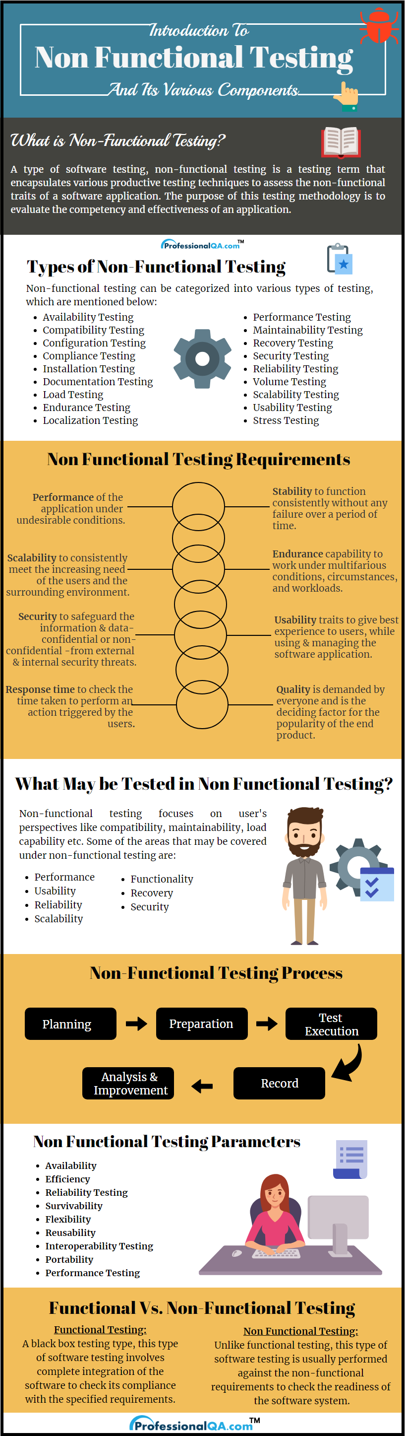 Non-Functional Testing: Types,Process,Requirements