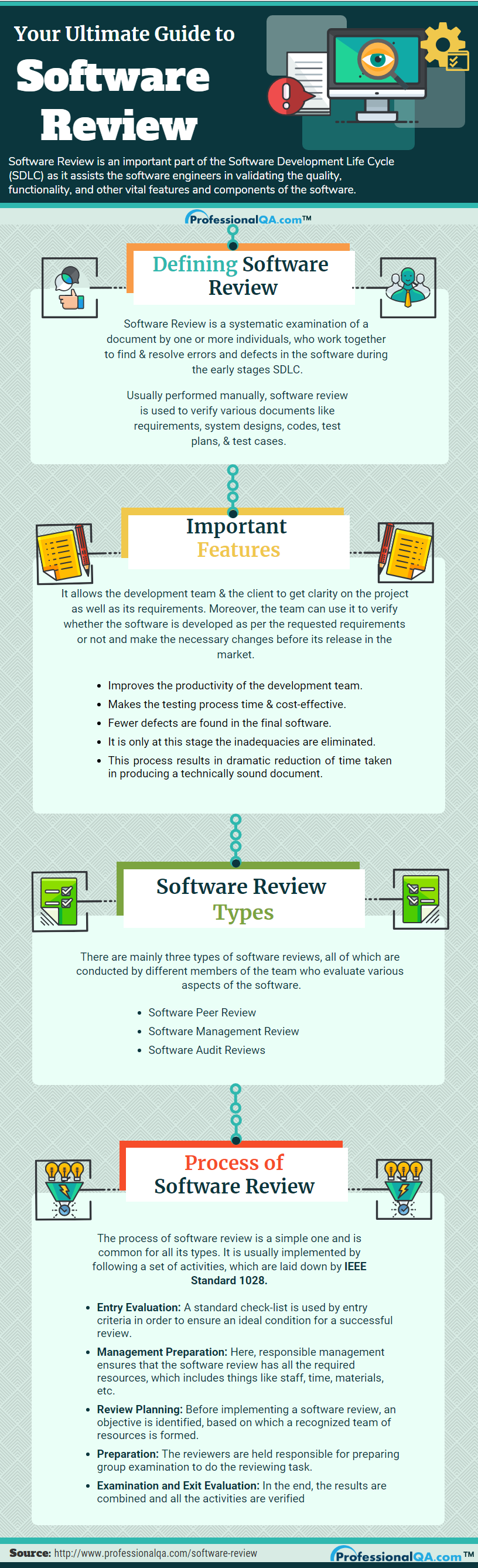 What is Software Review and its Different Types? |Professionalqa com