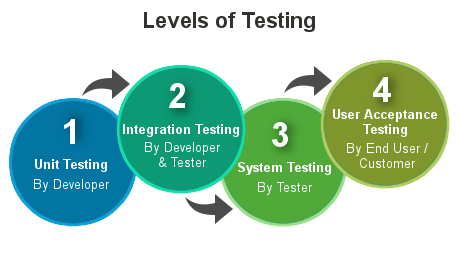 Levels of Testing image
