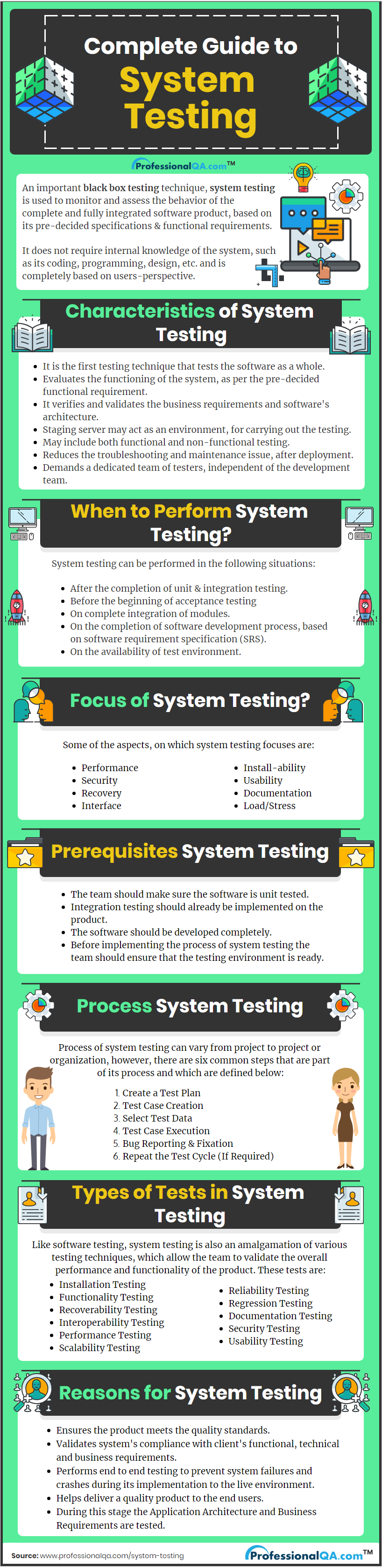 System Testing Infographics