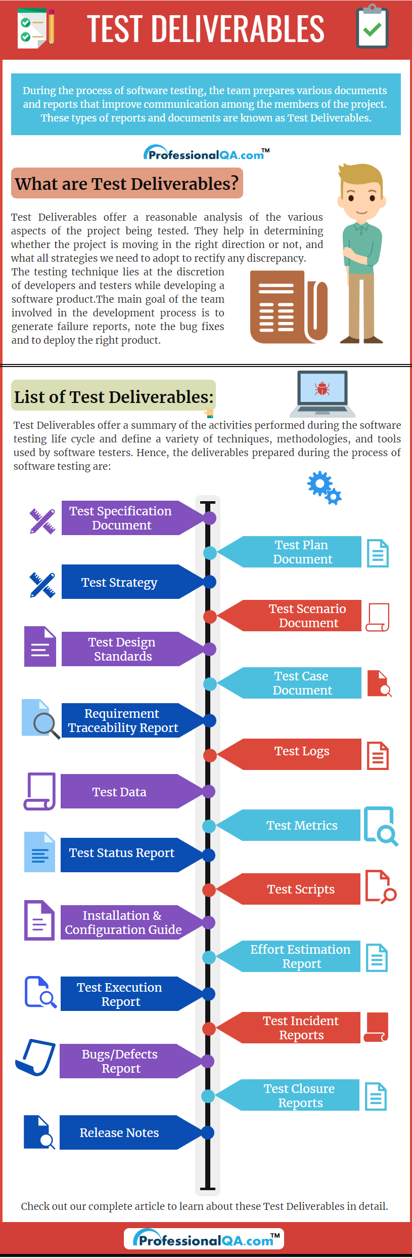 Test Deliverables Infographics