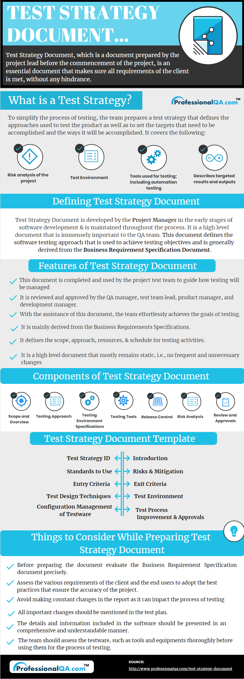 Test Strategy Document infographics