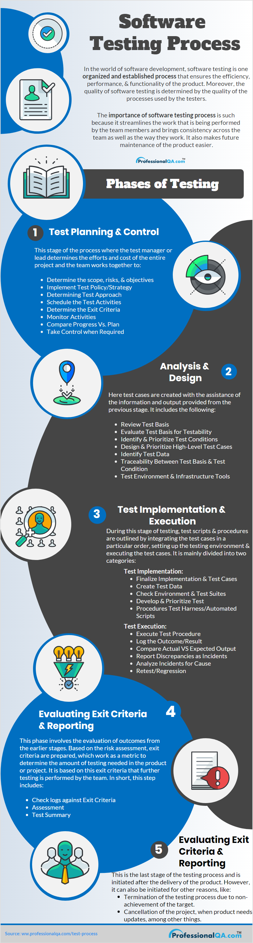 Fundamental of Test Process |Professionalqa com