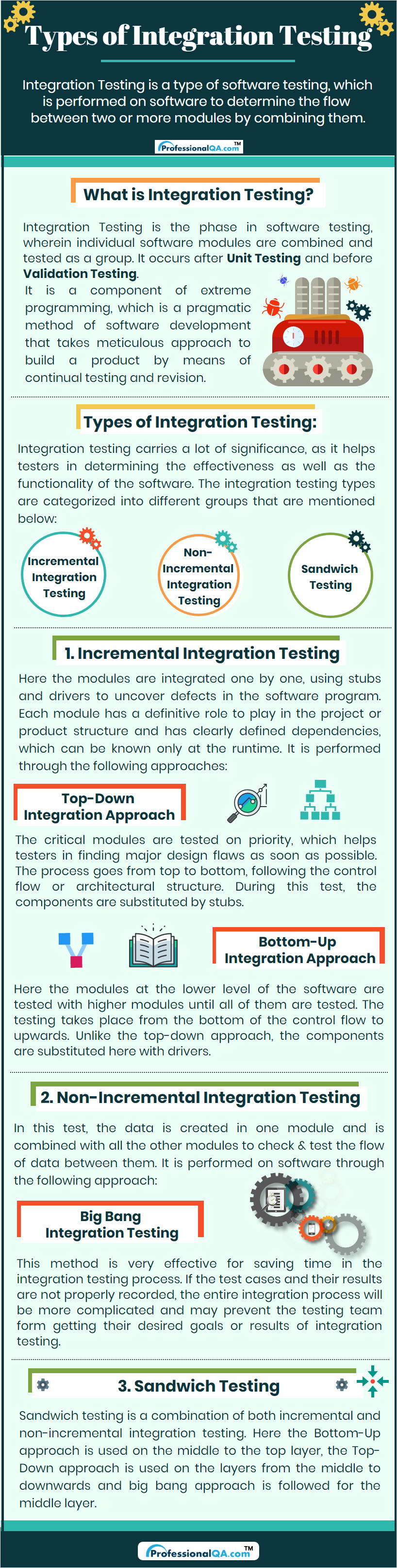 Types of Integration Testing Infographics