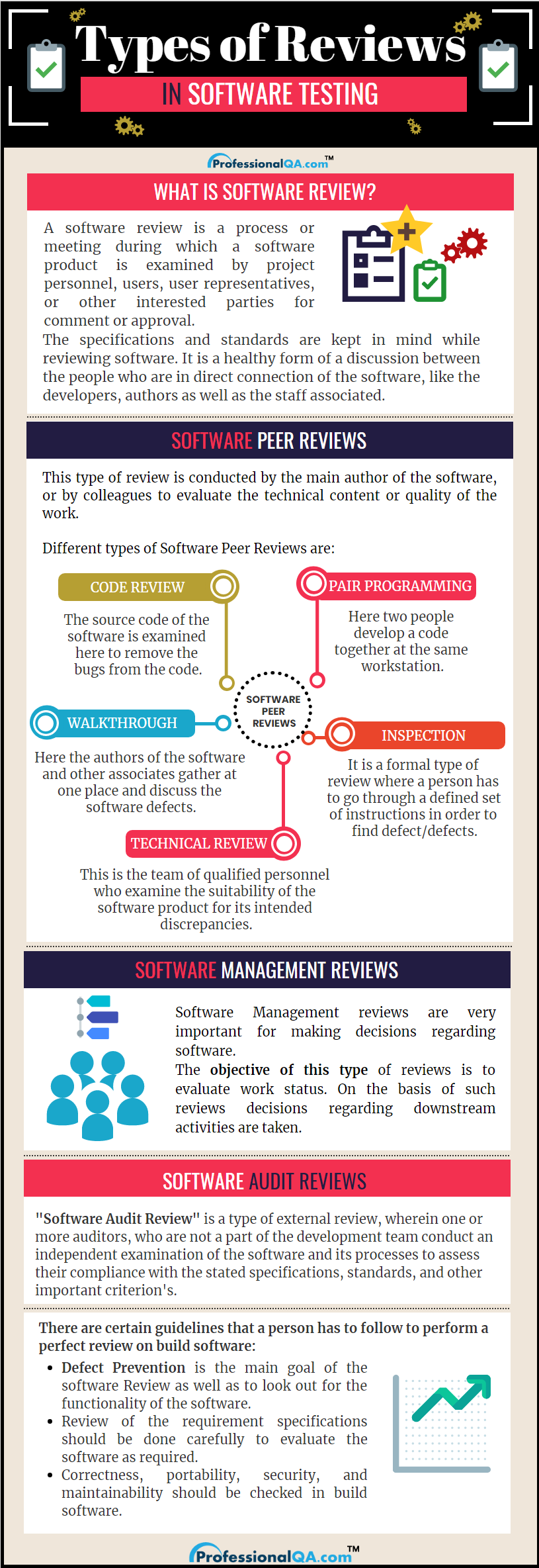Types of Software Review Infographics