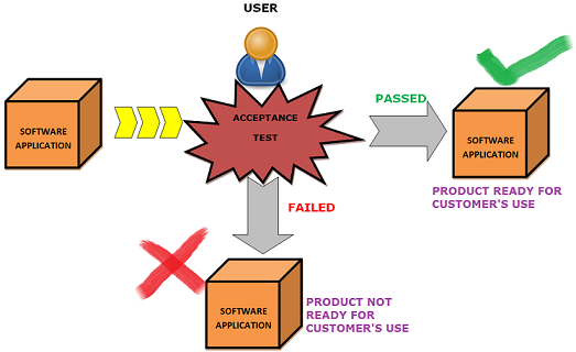 system and acceptance testing pdf