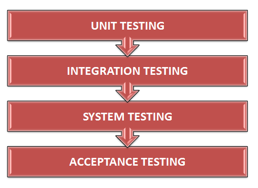 when to perform acceptance testing