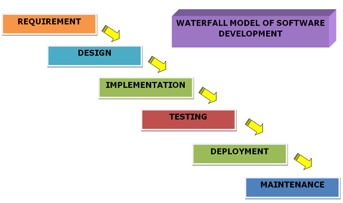 Waterfall model definition and description best for Sdlc waterfall