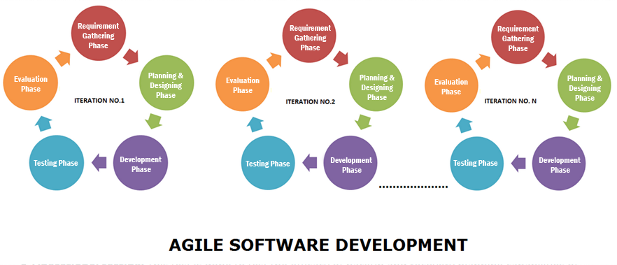 agile development model