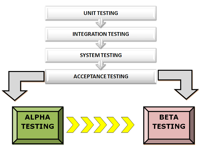 when to perform alpha testing