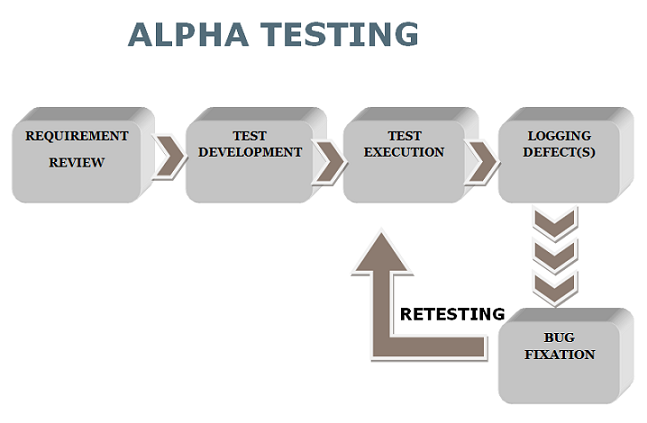 alpha testing working