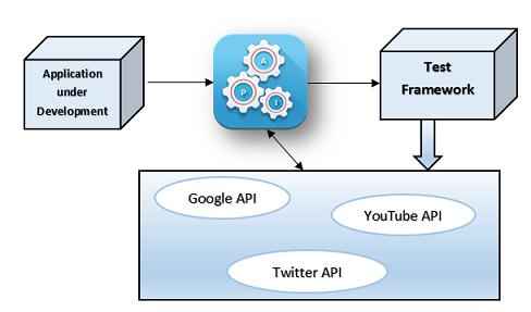API Testing Checklist |Professionalqa com