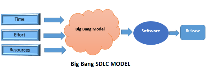 No Money Png >> Big bang SDLC model| Professionalqa.com