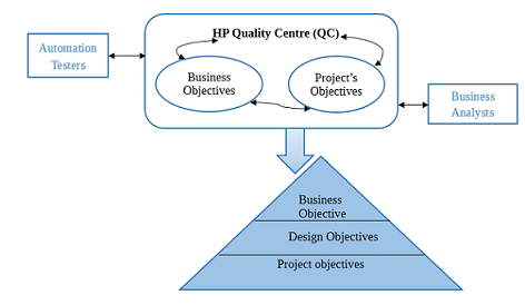 Business Process Testing