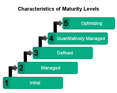 capability maturity model integration image