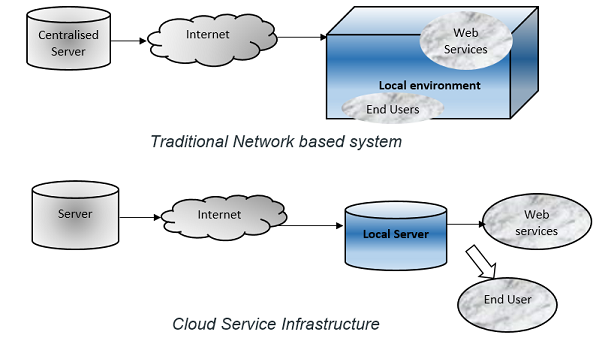 Cloud vs Network Infrastructure