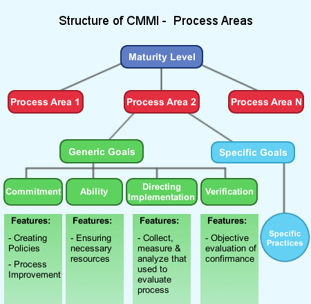 CMMI Key Process Areas |Professionalqa com