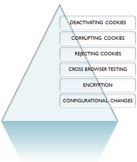 cookie testing methods