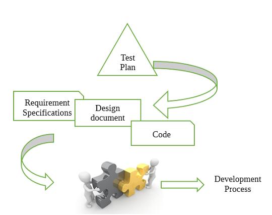 Development Testing Vs Regression Testing Professionalqa