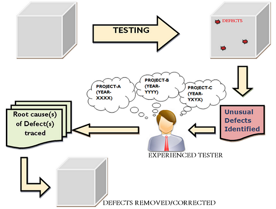 experience based testing