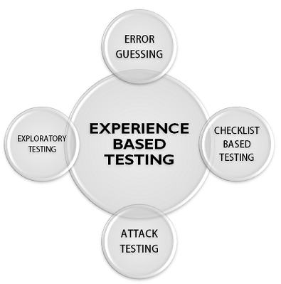 experience based testing techniques