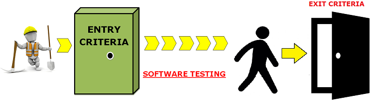 Entry and Exit Criteria in Software Testing