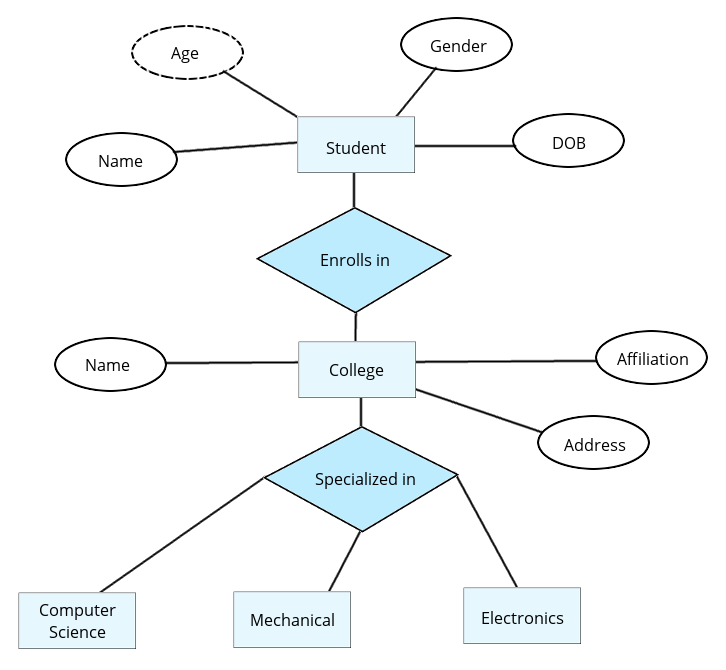 Entity Relationship Diagram Professionalqa