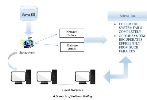 Failover Testing |Professionalqa com