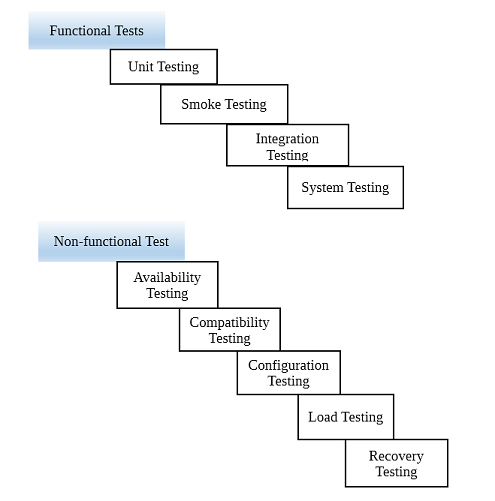 Functional and Non-Functional Testing