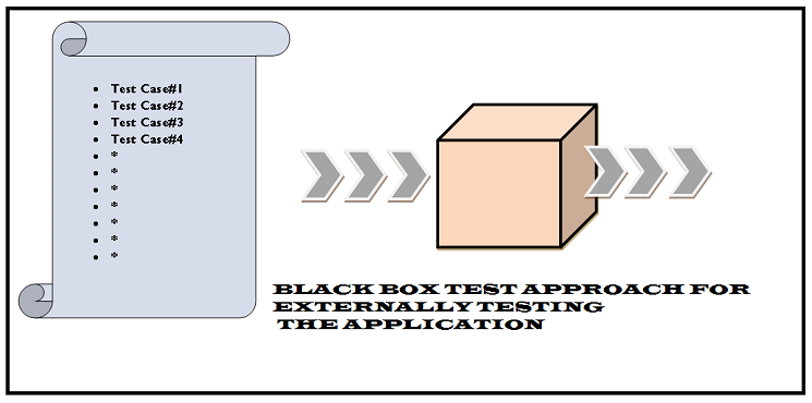 Gray Box Testing or Grey Box Testing: Complete Guide 2019