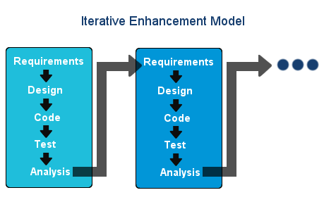 Iterative Enhancement model image