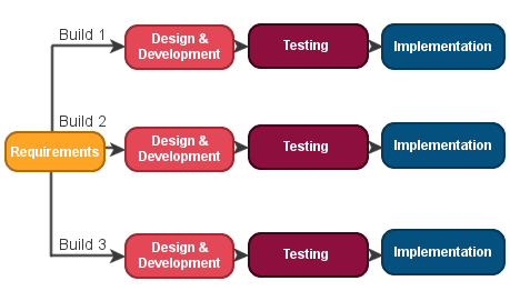 Iterative Model Advantages And Disadvantages Professionalqa Com