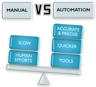Professionalqa Manual vs Automation image
