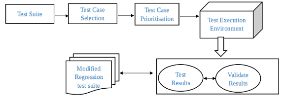 Regression Test Selection