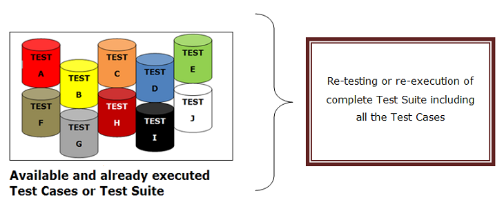 Retesting test suite