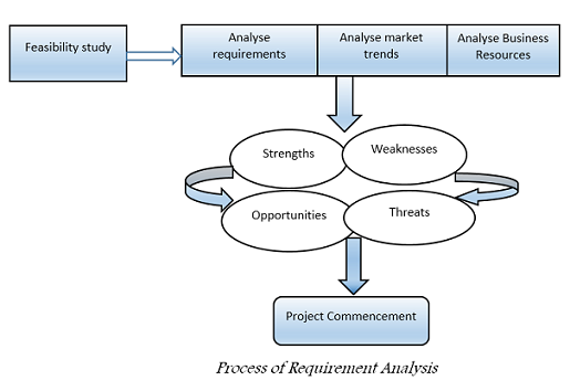 Requirement analysis professionalqa requirement analysis ccuart Images