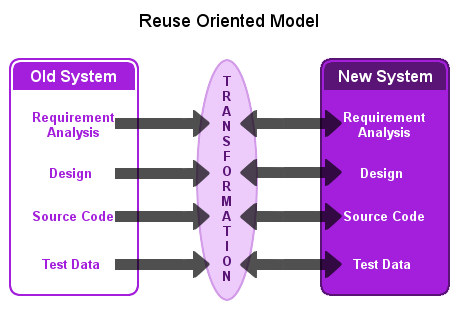 Reuse oriented model image