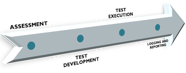 scalability testing process