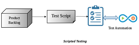 Scripted Testing