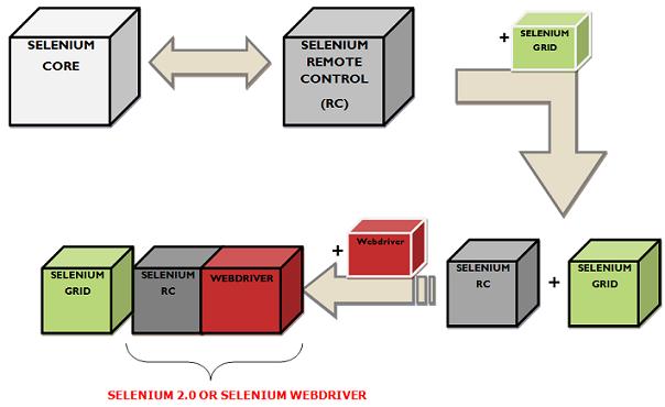 Selenium Web Browser Automation Testing Tool Guide  Professsionalqa com