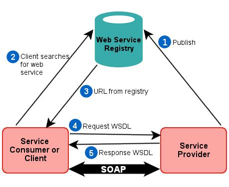 SOA Testing process