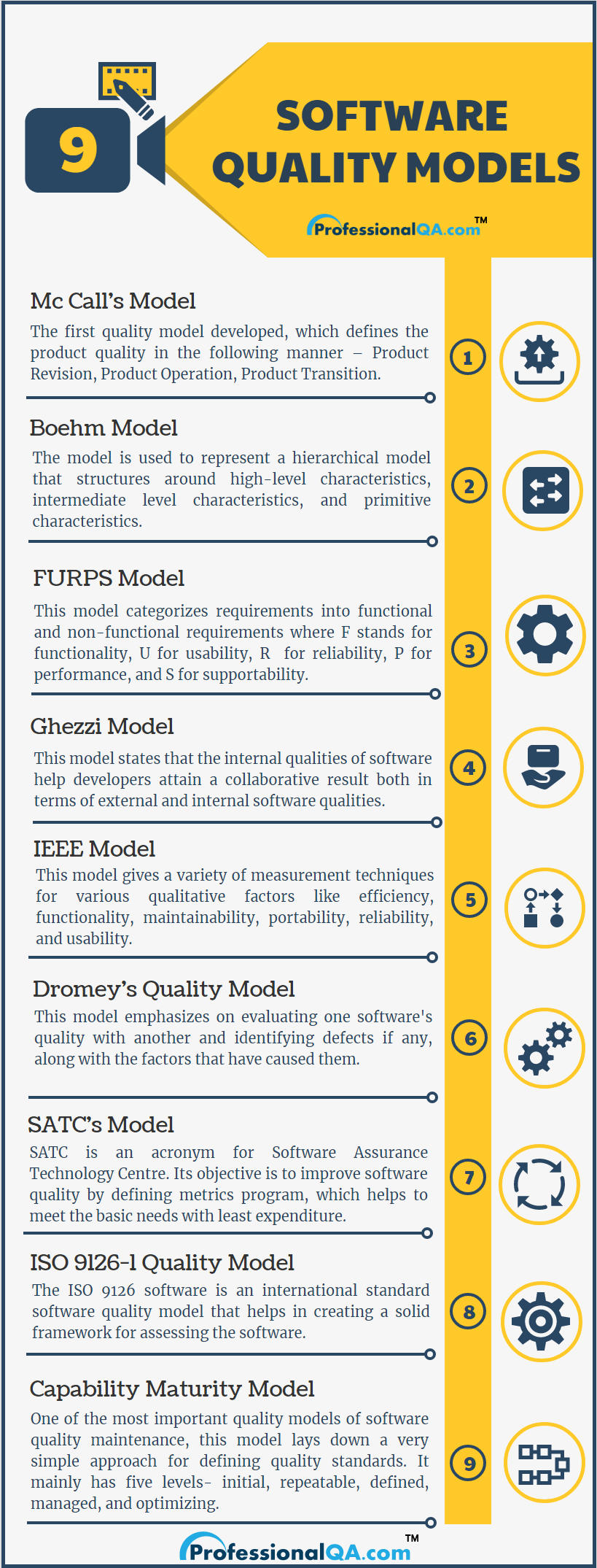 software quality models Infographics